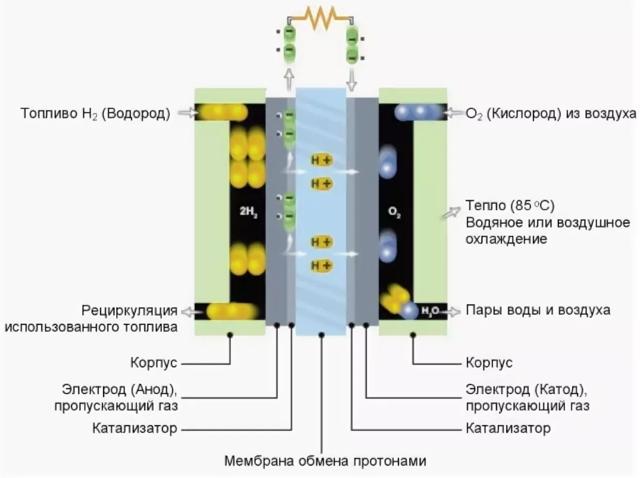Плюсы и минусы чистки ДВС водородом