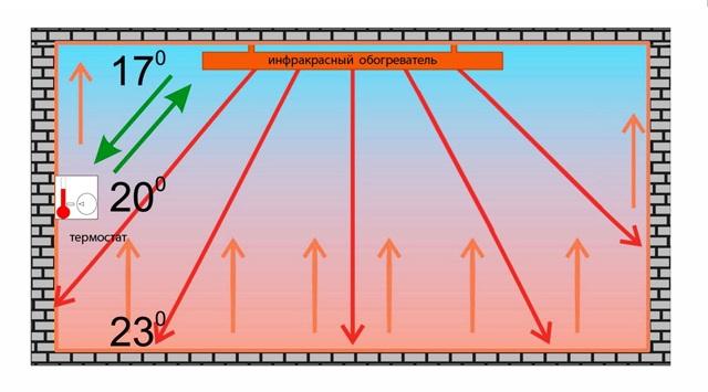 Инфракрасный обогреватель: плюсы, минусы и особенности