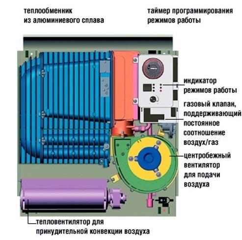 Газовый конвектор: плюсы, минусы, особенности