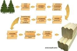 Дом из клееного бруса: плюсы и минусы