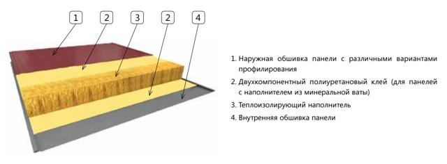 Дом из сэндвич панелей, его плюсы и минусы