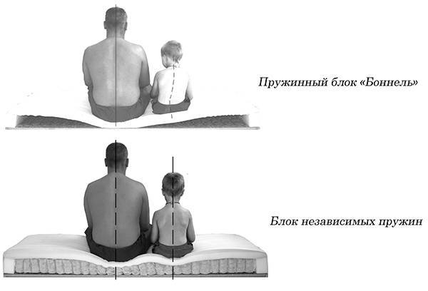 Пружинный блок bonnel, его плюсы и минусы