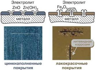 Плюсы и минусы коррозии металлов