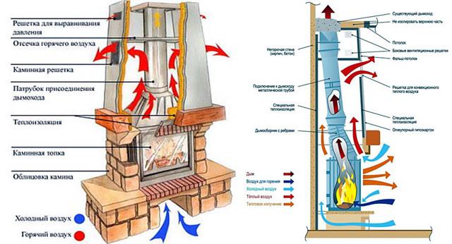 Система отопления Паук, ее плюсы и минусы