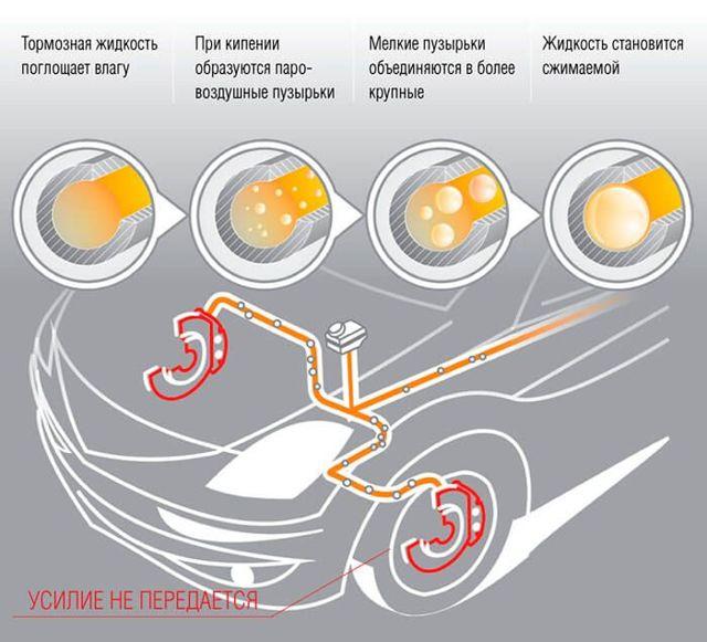 Менять ли тормозную жидкость в машине?