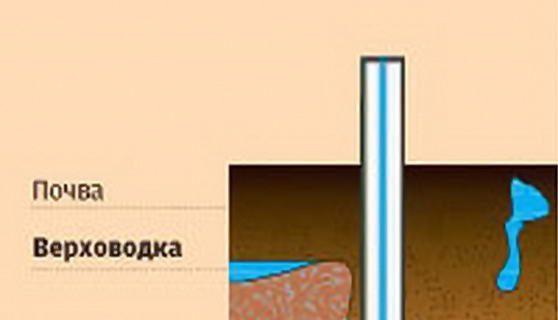 Скважина на воду: плюсы и минусы