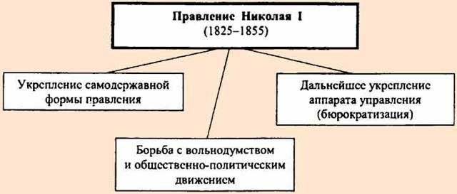 Основные плюсы и минусы правления Николая 2