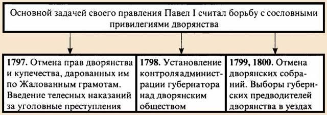 Главные плюсы и минусы правления Павла 1