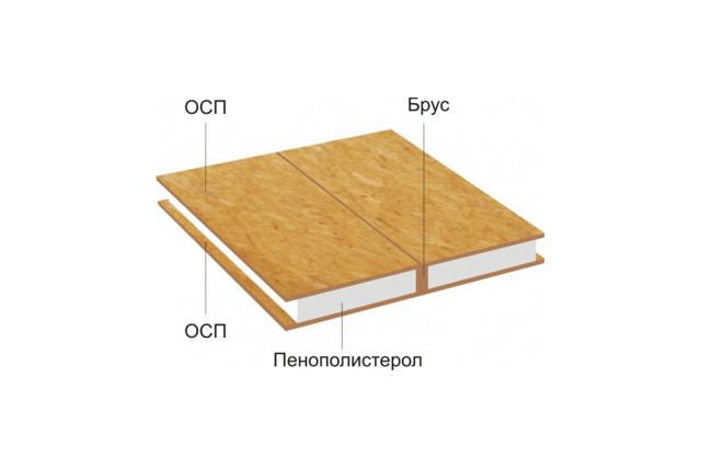 Щитовые дома: плюсы и минусы строений