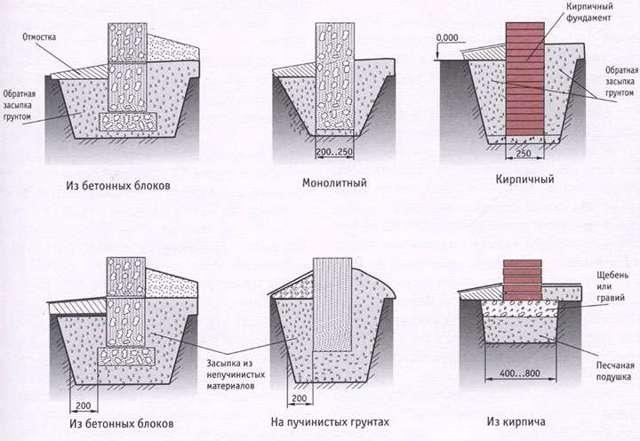 Плюсы и минусы ленточных фундаментов
