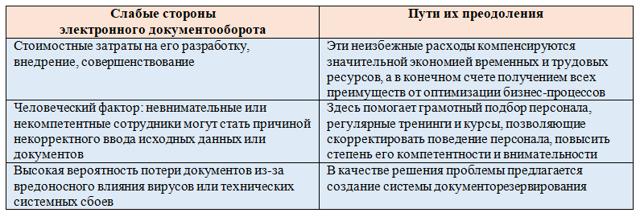 Плюсы и минусы электронного документооборота