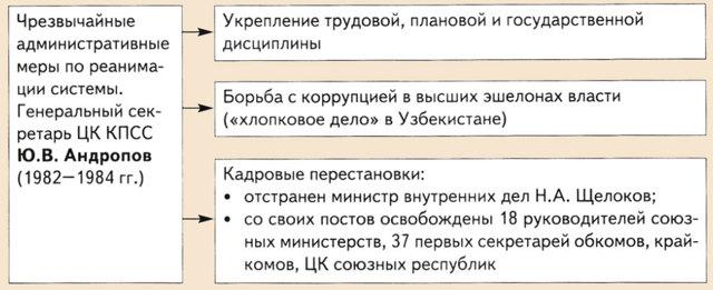 Политика Андропова, её плюсы и минусы