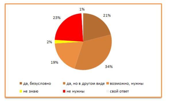 Плюсы и минусы всероссийской проверочной работы