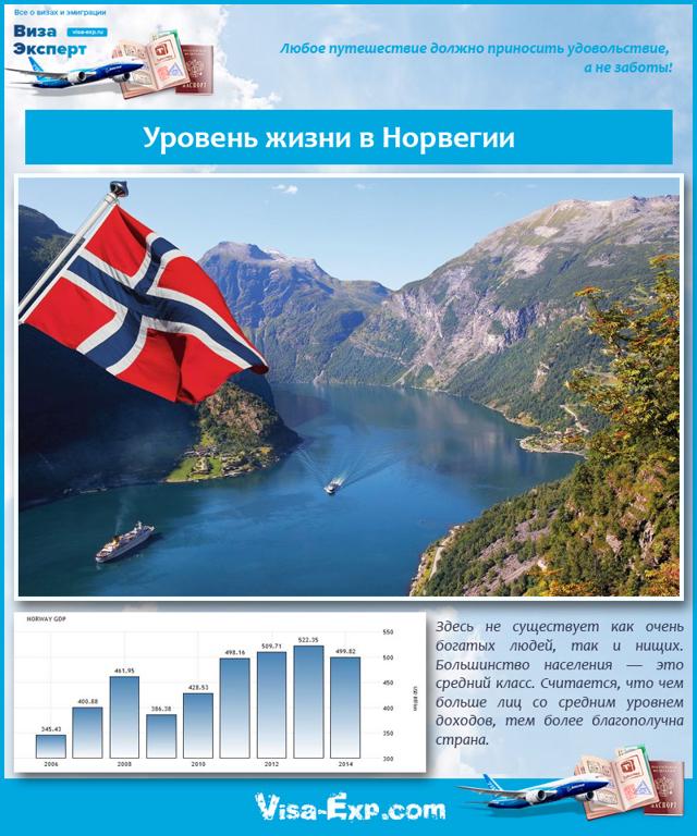 Плюсы и минусы жизни и работы в Норвегии